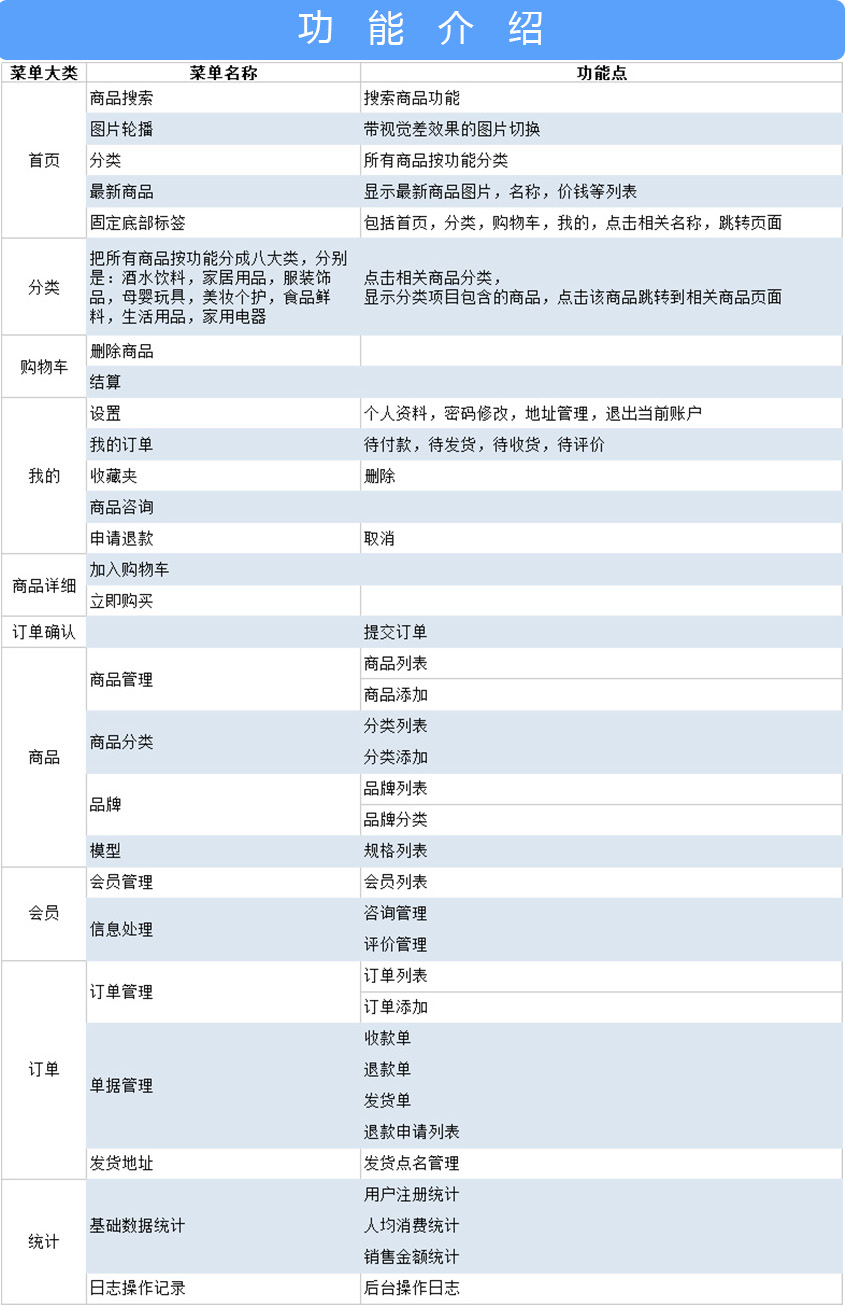 【微信开发】微信商城2