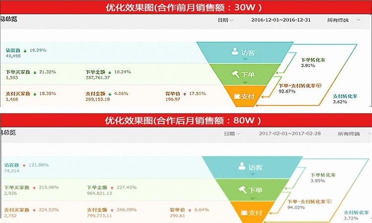 双11狂欢饮料淘宝天猫京东店铺代运营托管C店运营推广提升销量