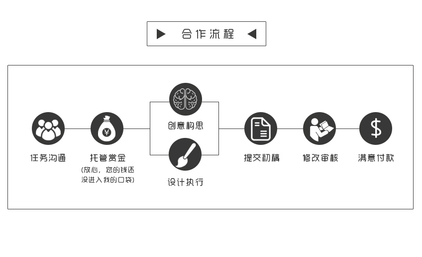 梦之城平台登录_梦之城平台登录设计 餐饮 网络公司  商标 标志设计 专注品牌设计5