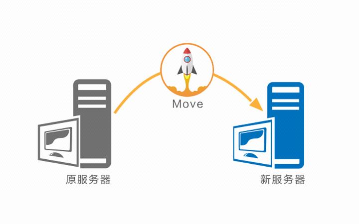 网站搬家 数据迁移 网站迁移 程序搬家 数据库搬家
