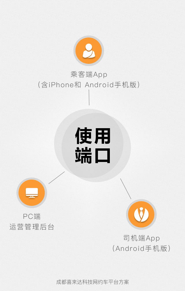 APP定制开发_打车城际拼车代驾顺风车专车网约车app开发类似滴滴打车5