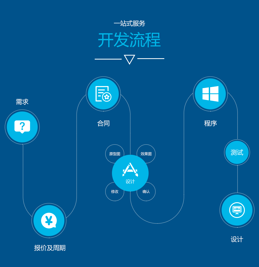 APP定制开发_APP小程序微商城H5微信公众号软件开发电商网站设计官网制作3