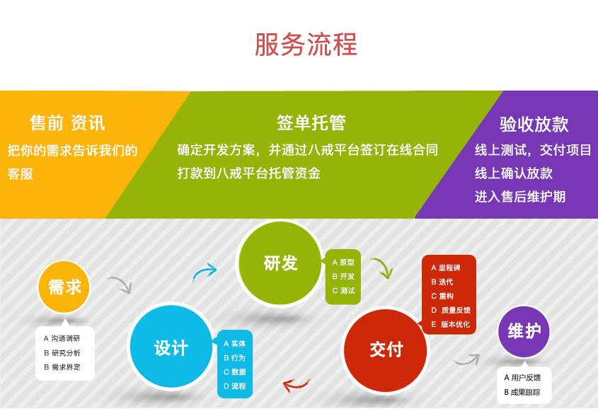 O2O电商网站平台型