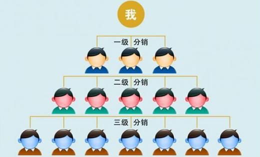 三级分销APP,微信自动提现,分成比例可自定义