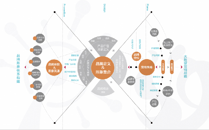 教育品牌策划品牌设计定位分析文案策划视觉设计VI设计校区设计