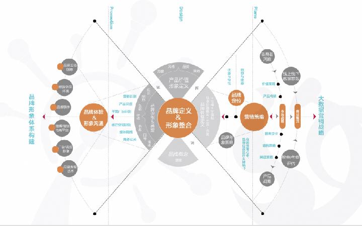 DON品牌全案广告语品牌定位品牌故事商业项目营销策划管理分析