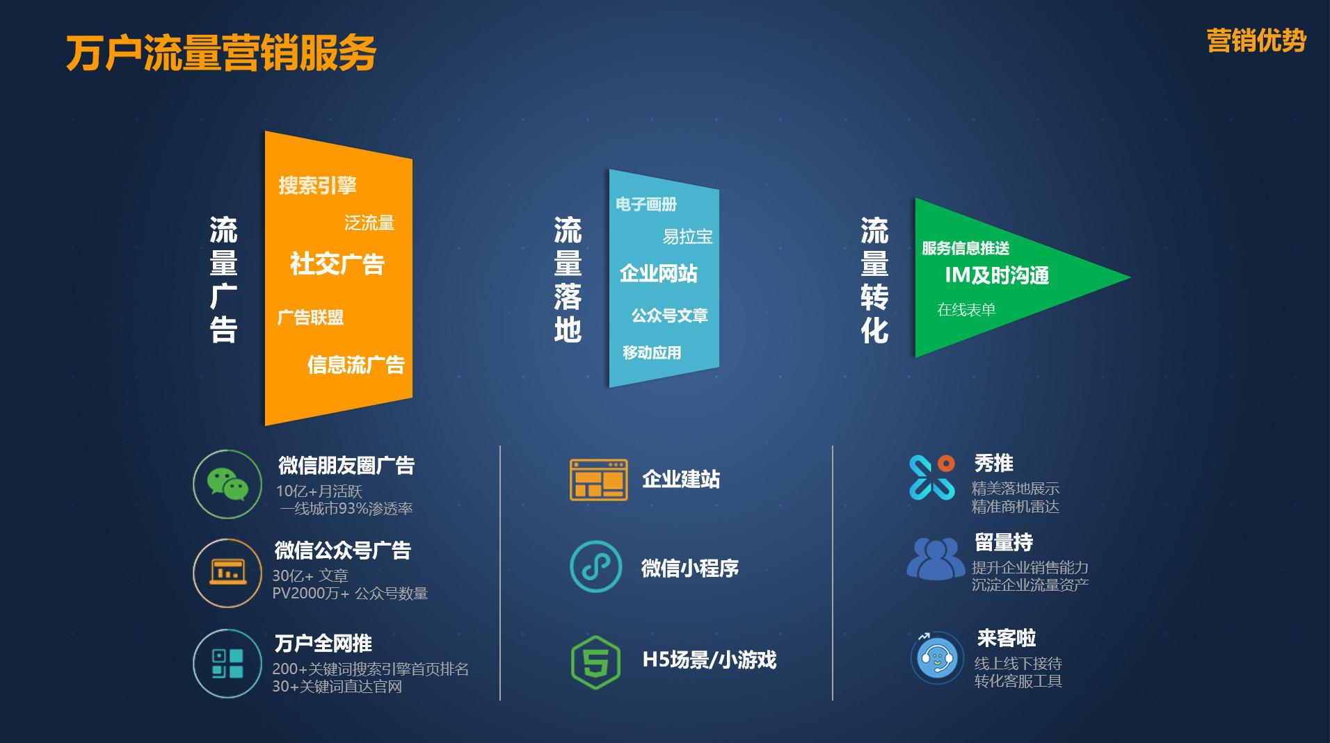 微信公众号推文代运营托管引流企业商城新媒体推广营销策划传播