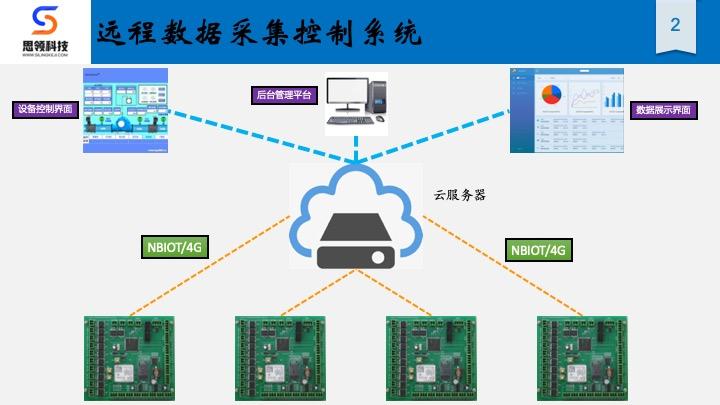 智能硬件-工业设计-产品设计-电路板-传感器-物联网