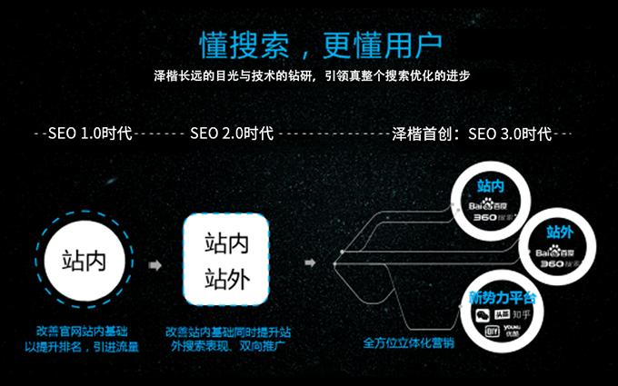 品牌企业官网站SEO优化搜索引擎排名权重百度关键词SEM外链
