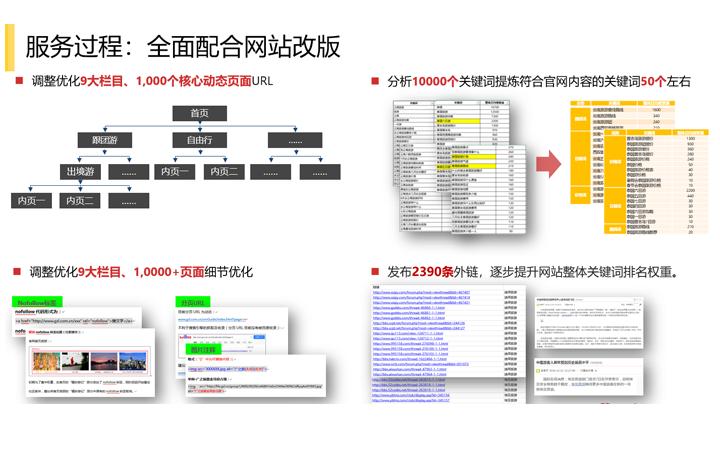 SEO排名服务技术外链营销百度seo网站优化方案文章软文撰写