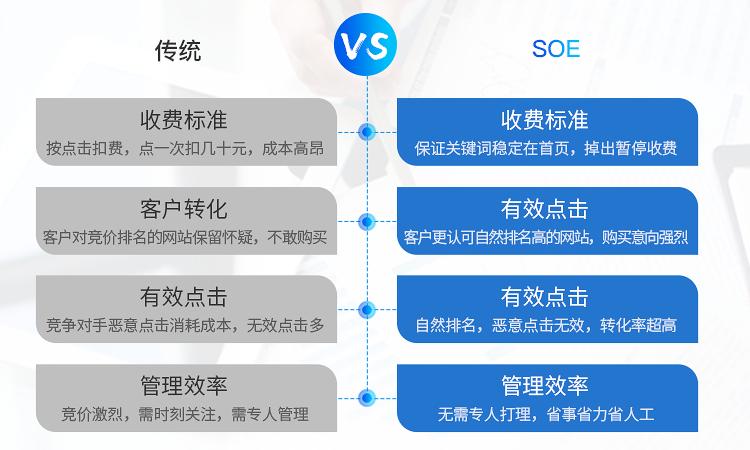 网站SEO优化关键词排名网站代运营百度关键词优化