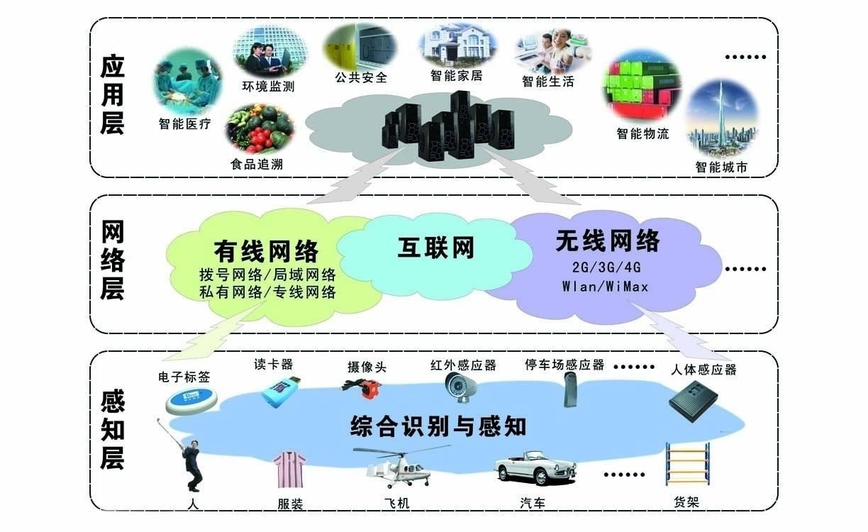 物联网IOT定制开发 智慧云平台 工业物联网 大数据智能硬件