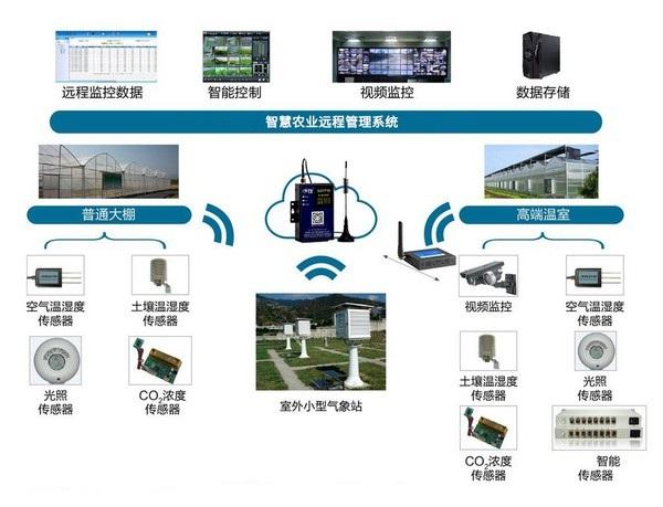 物联网|单片机|控制板|电路板|门禁|智慧农业|售卖机|快递