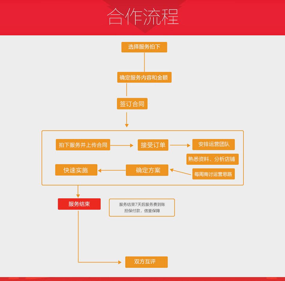 _淘宝天猫推广店铺网店无线手机APP流量运营关键词搜索优化排名4