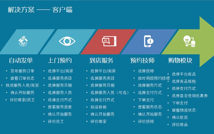 微信派单O2O小程序发布任务预约接单公司派单小程序公众号开发
