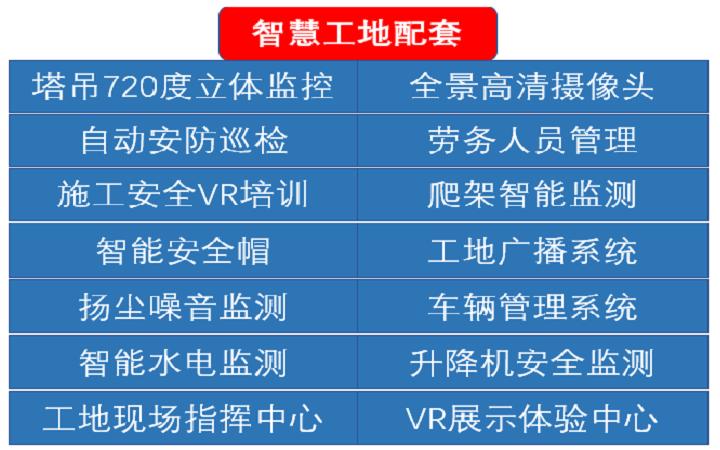 智慧工地/5G工地整体解决方案/工地可视化管理平台