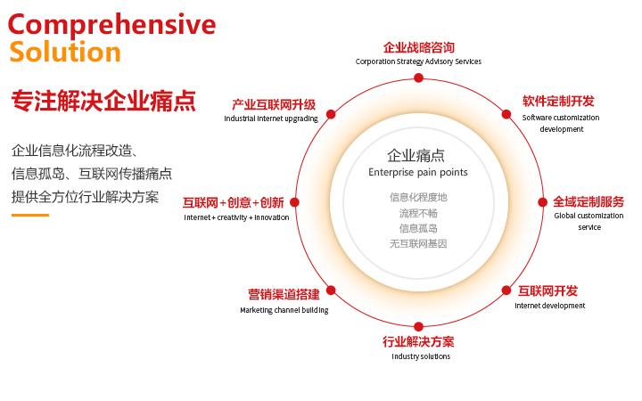 类推广手机网站投资P2P规划金融理财软件系统管理开发