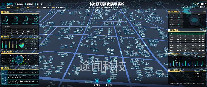 三维开发/三维数据可视化/虚拟仿真/3D建模渲染视频/u3d