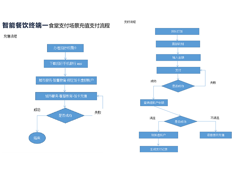 人力资源管理系统/门禁系统/H5商城/考勤系统/报名系统