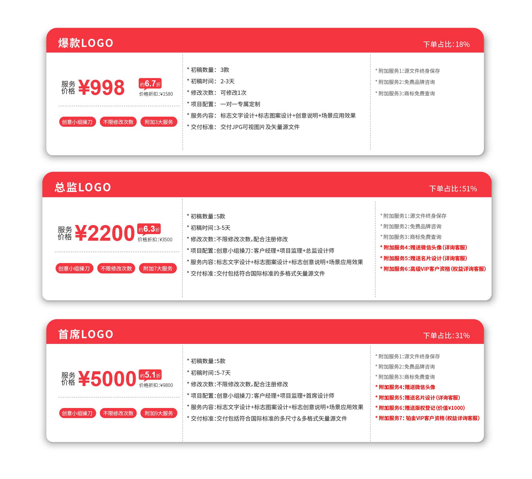 _【总监LOGO】商标设计注册卡通教育公司标志科技平面餐饮品牌5