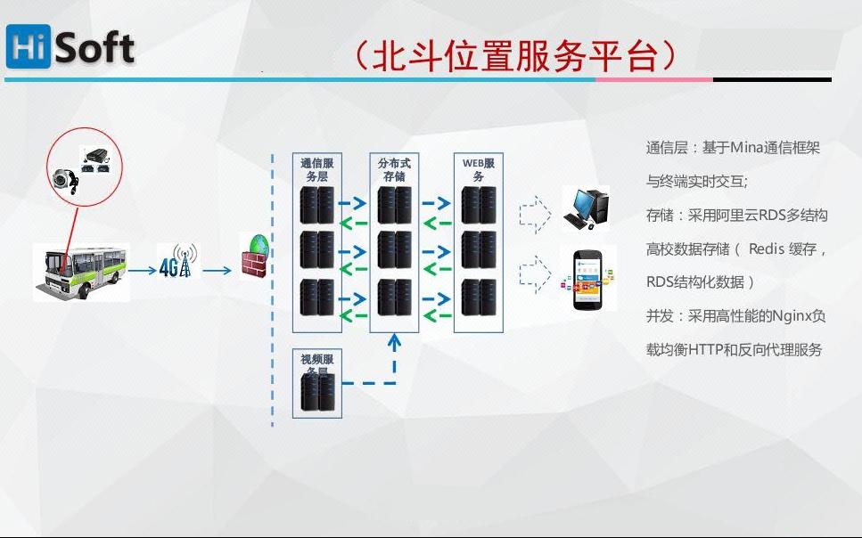 北斗/GPS车辆定位监控平台