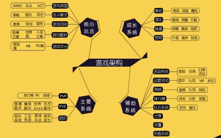 品牌游戏方案/微信营销游戏策划/系统策划/思维导图