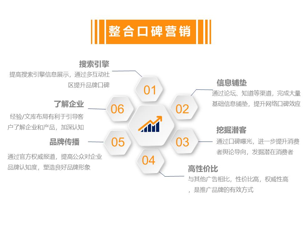 全网整合营销品牌方案策划社交媒体整合SEO/SEM营销推广