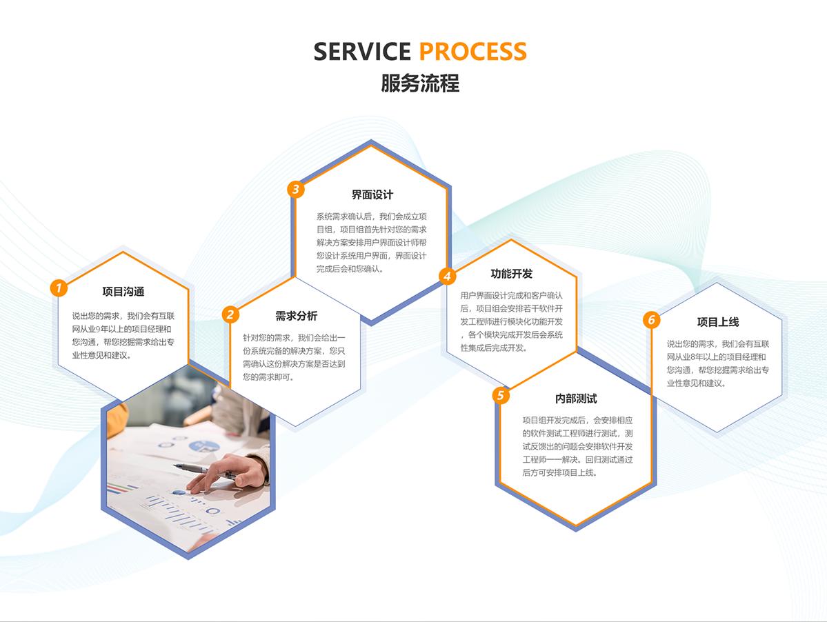 微信定制开发小程序定制开发小程序软件开发产品经理一对一服务