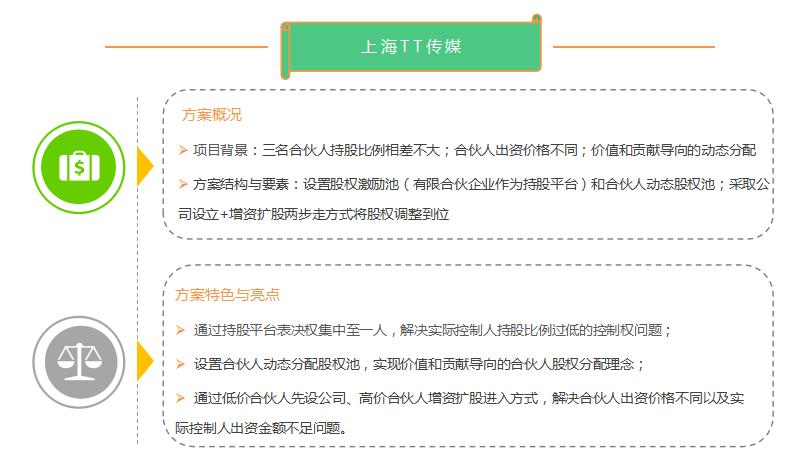 员工合伙人/股权设计/股权分配/股权激励/方案/机制