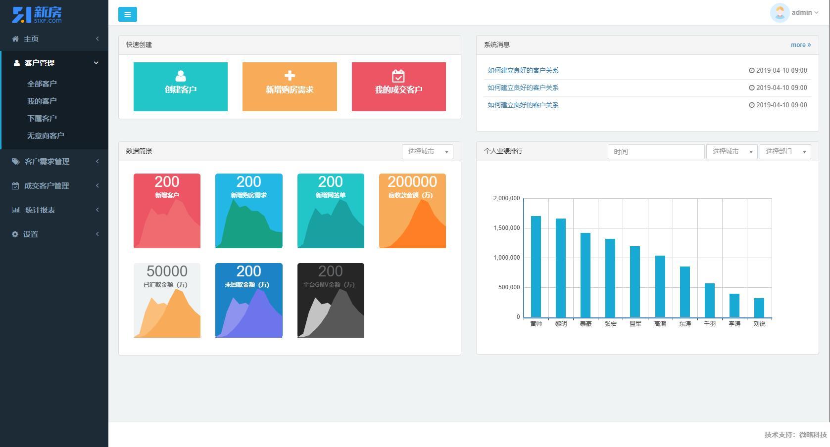 OAERPCRM进销存后台企业管理分销分析系统软件平台开发