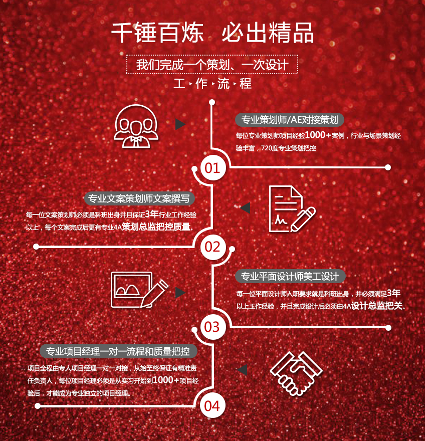 品牌策划策略品牌战略品牌商业模式策划产品策划定位策划品牌策划