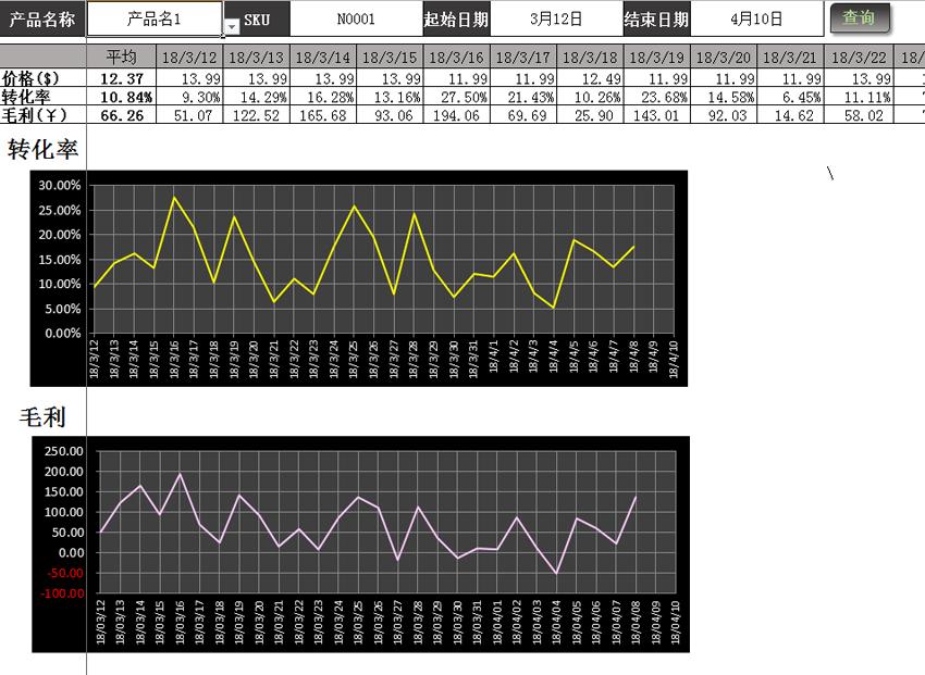 亚马逊EXCEL VBA表格产品广告分析、产品业务分析表