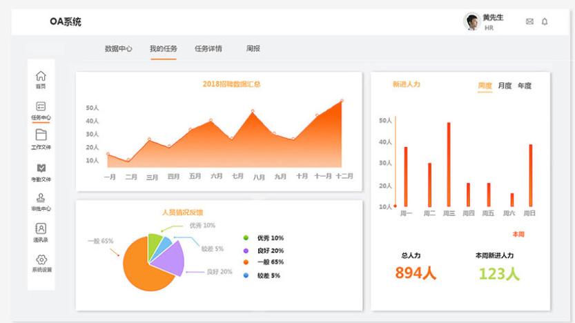 OA管理系统|CRM系统|微信开发|微信公众平台开发|分销