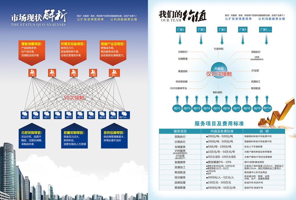 对折三折页画册设计双面广告a4DM彩页单宣传册宣传品传单设计