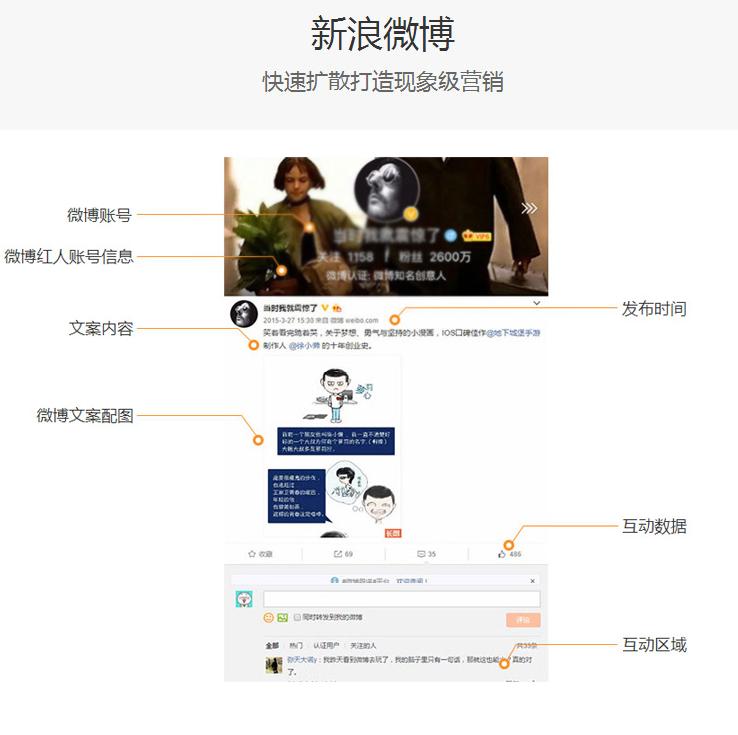 《自媒体》品牌整合新浪微博图文直发新媒体品牌宣传推广