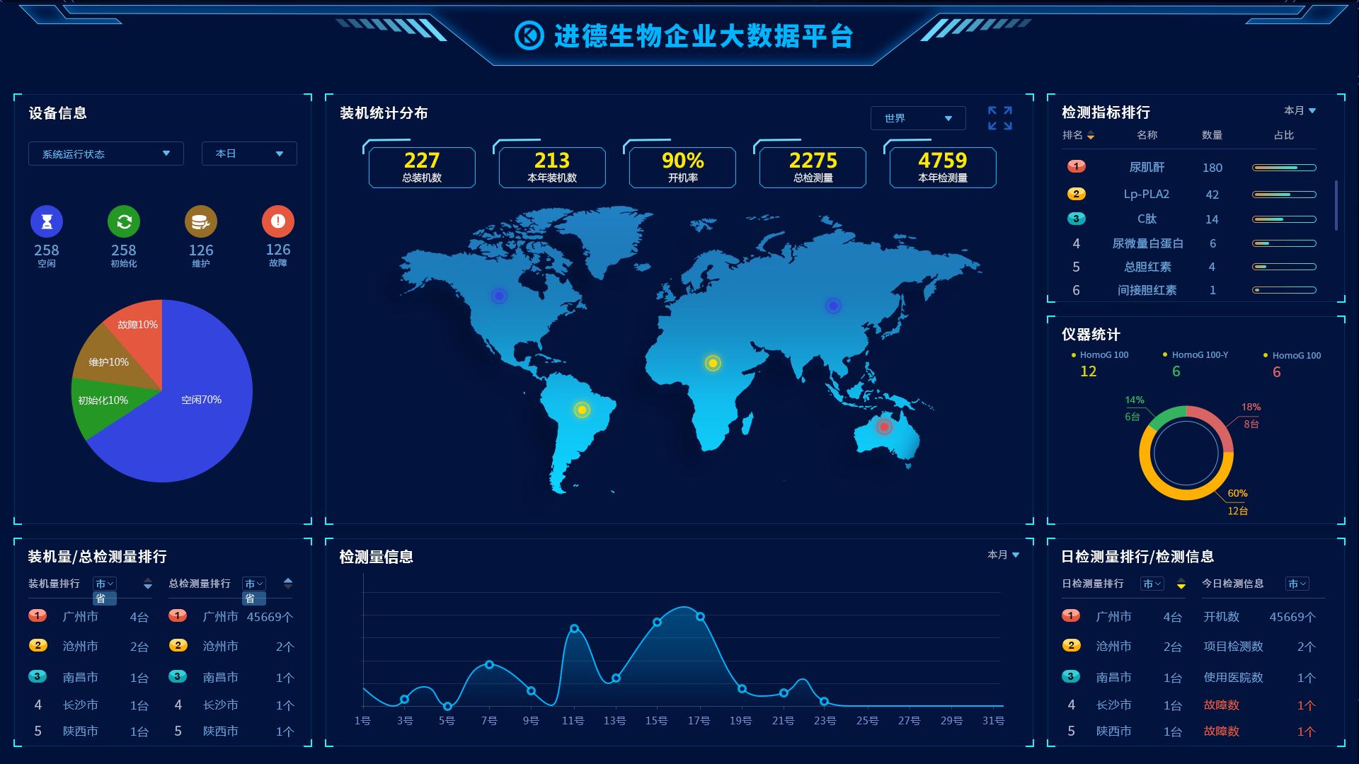 智能智慧大数据网页设计数据可视化大数据UI设计大屏界面页面